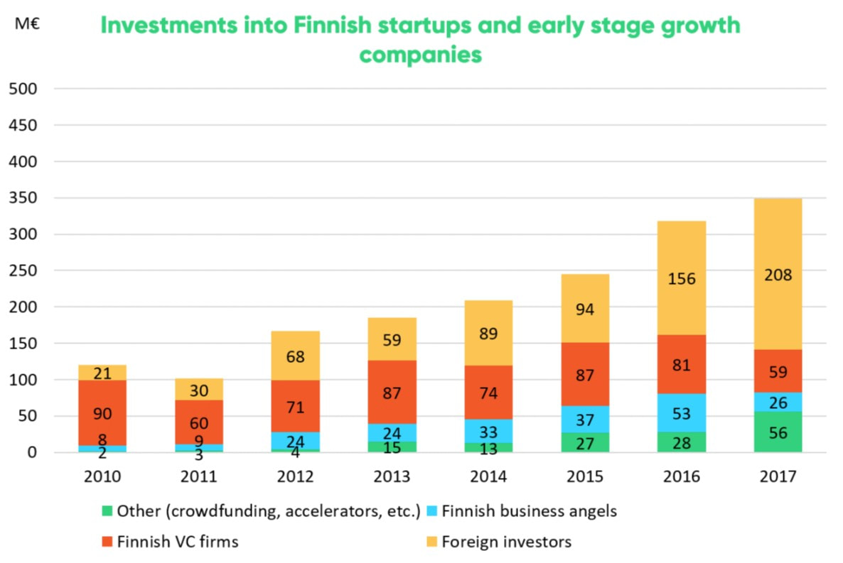 Investments into Finnish startups hit a new record high