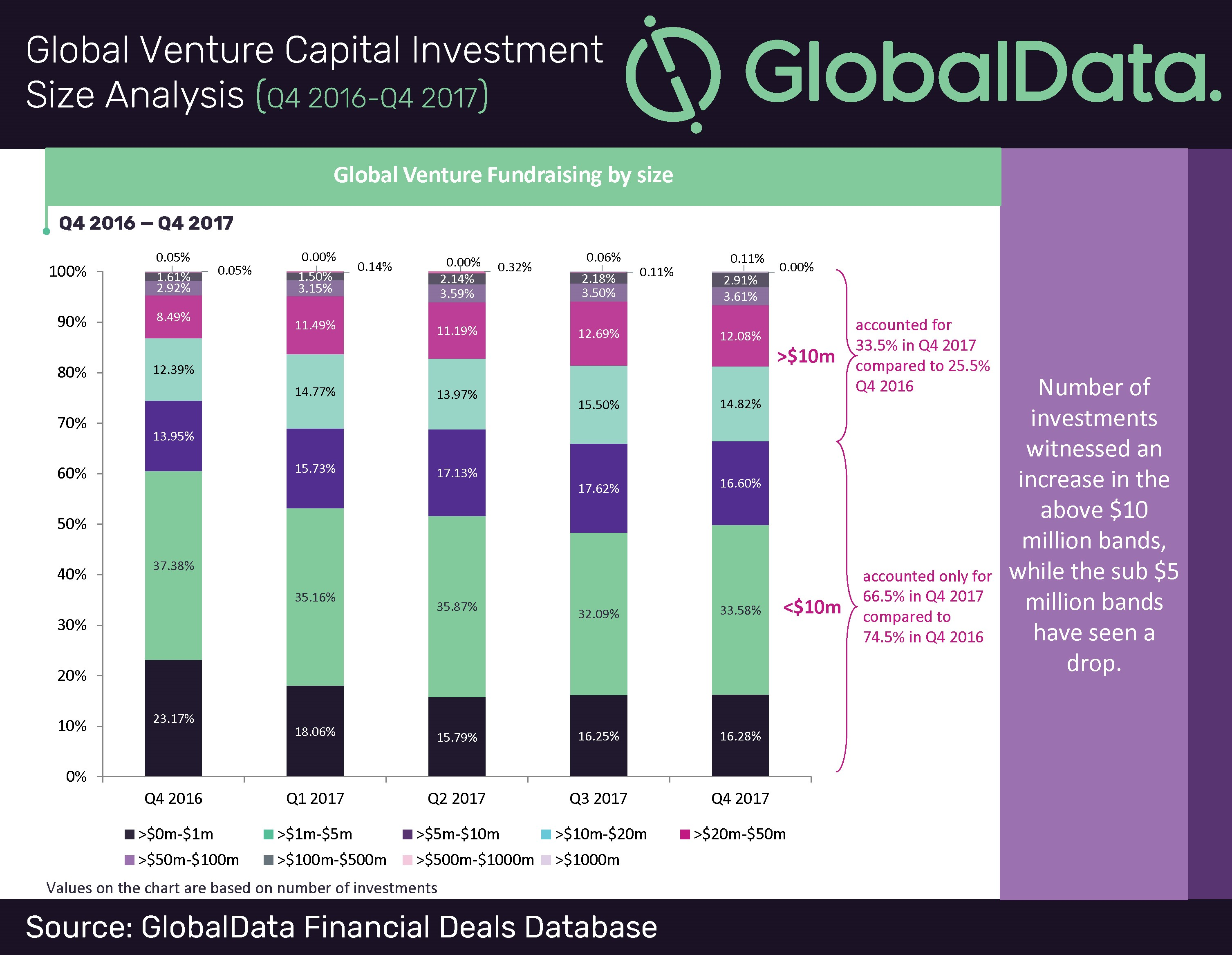Higher value bands gain momentum in vc funding activity